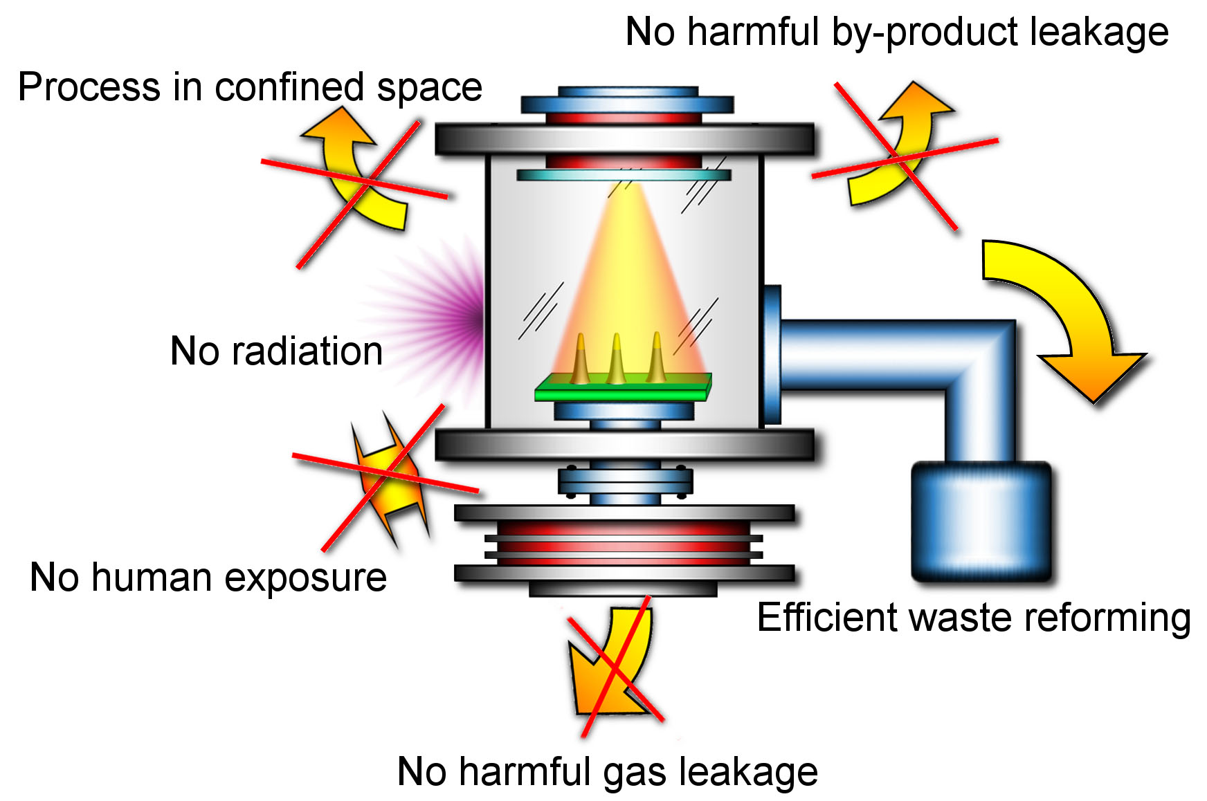 Hasil gambar untuk plasma technology