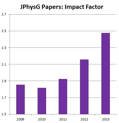 40 years of JPhysG - Journal of Physics G: Nuclear and Particle