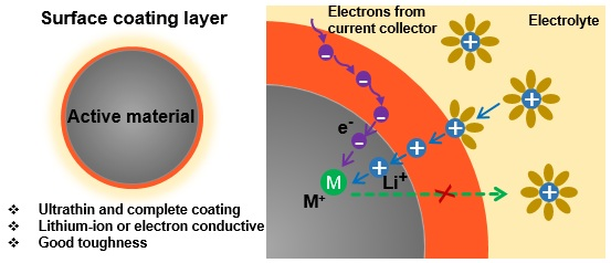 Atomic Layer Deposition (ALD) in Energy, Environment, and