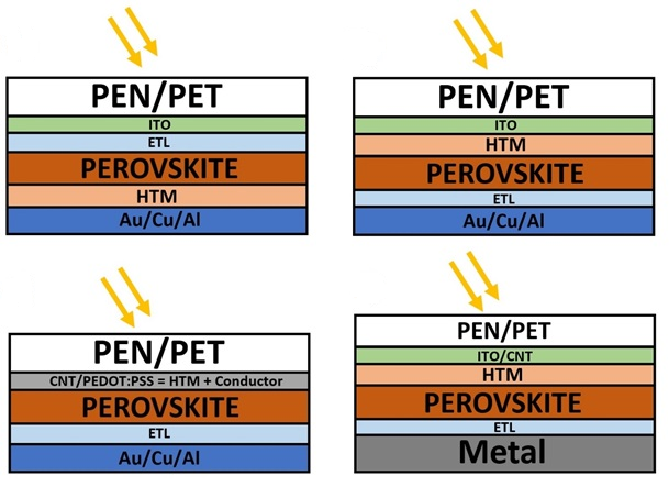 Focus on Printed Organic and Perovskite Solar Cells - Flexible and
